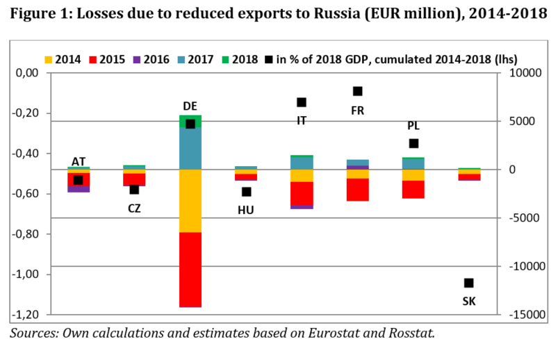 EU-Russia sanctions exchange has had important economic and